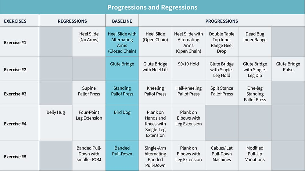 Table with progressions and regressions for diastasis recti exercises